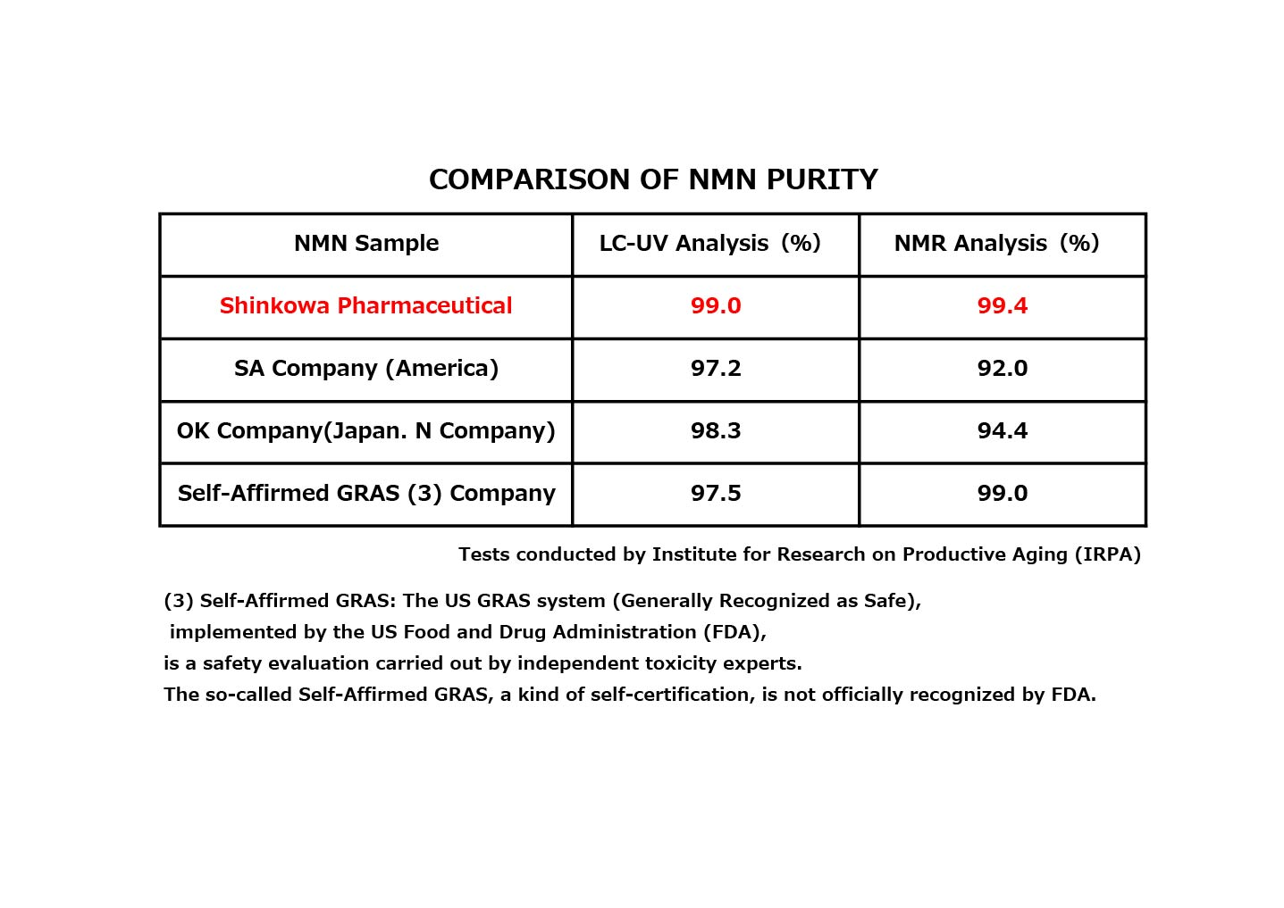 NMN Purity comparison table