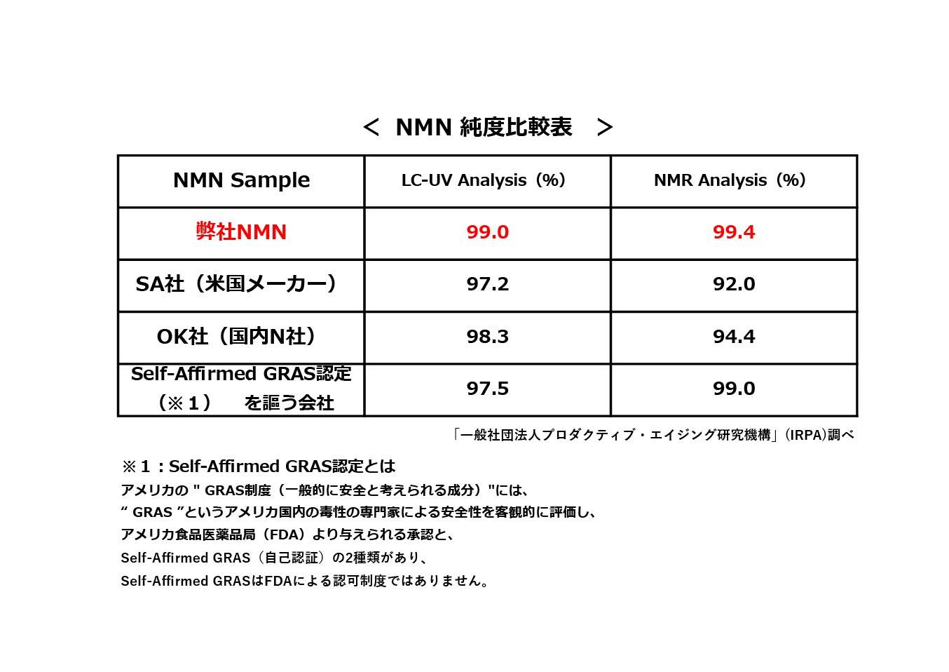 NMN 純度比較表